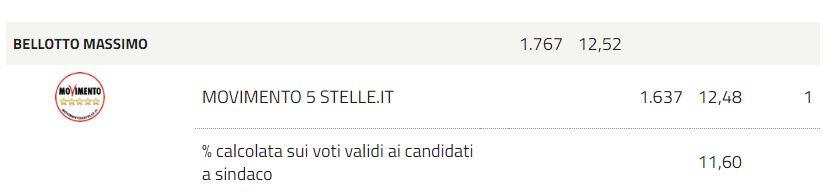 Voti lista Movimento 5 Stelle Conegliano Amministrative 2017